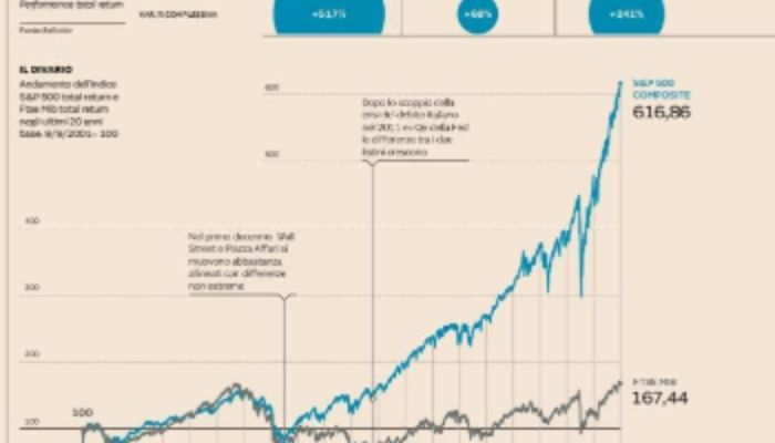 Grafico dettagliato di +24 sull'andamento dei mercati dopo l'11 settembre 2001